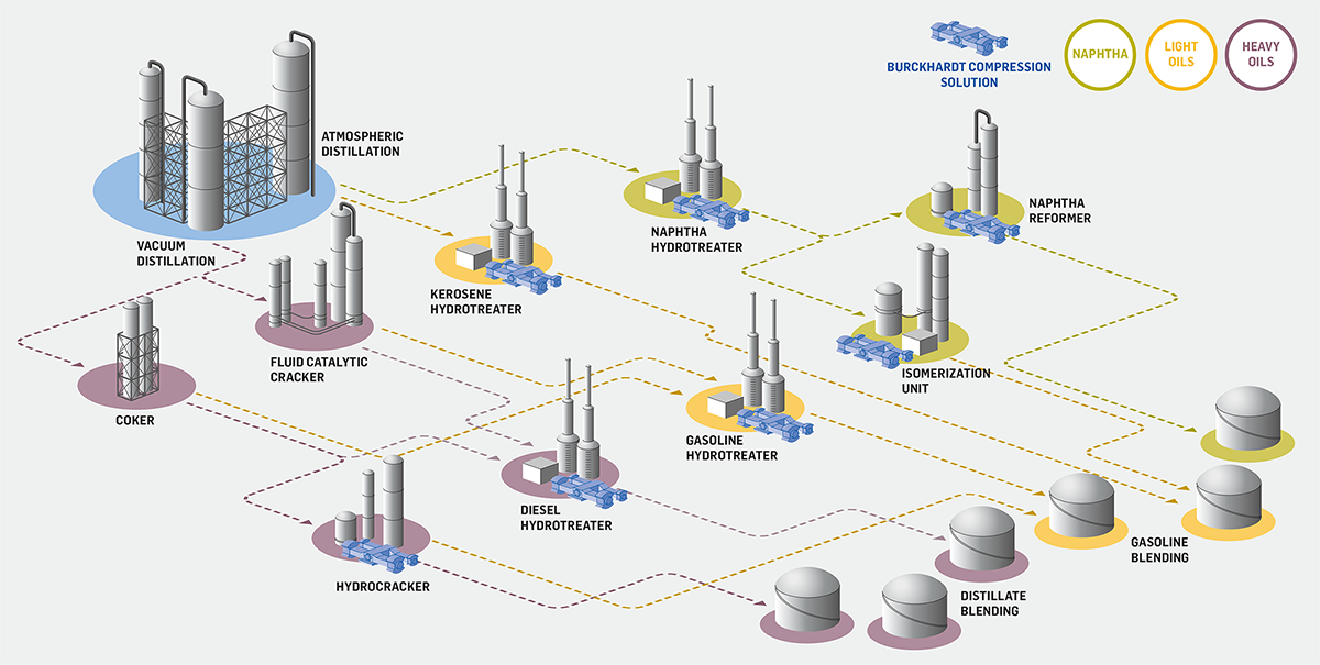 Overview Refinery Processes