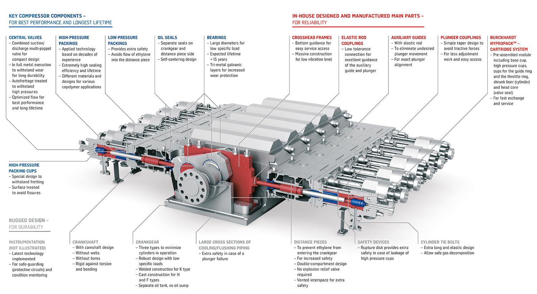 Hyper Compressor