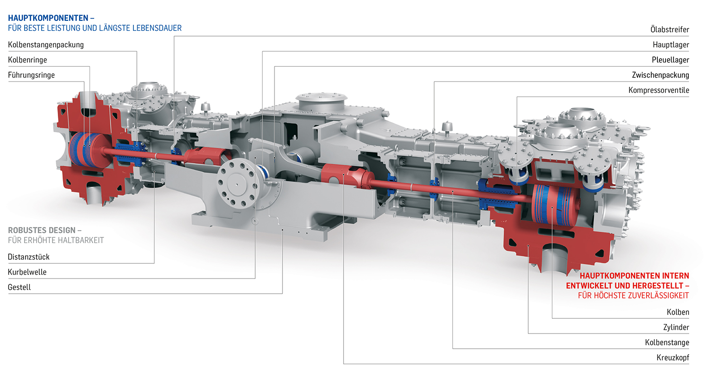Prozessgas-Kompressor