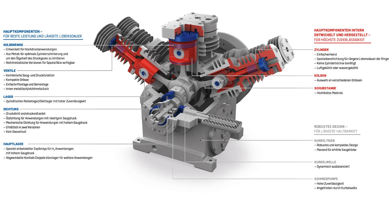 Standard-Hochdruck-Kompressor