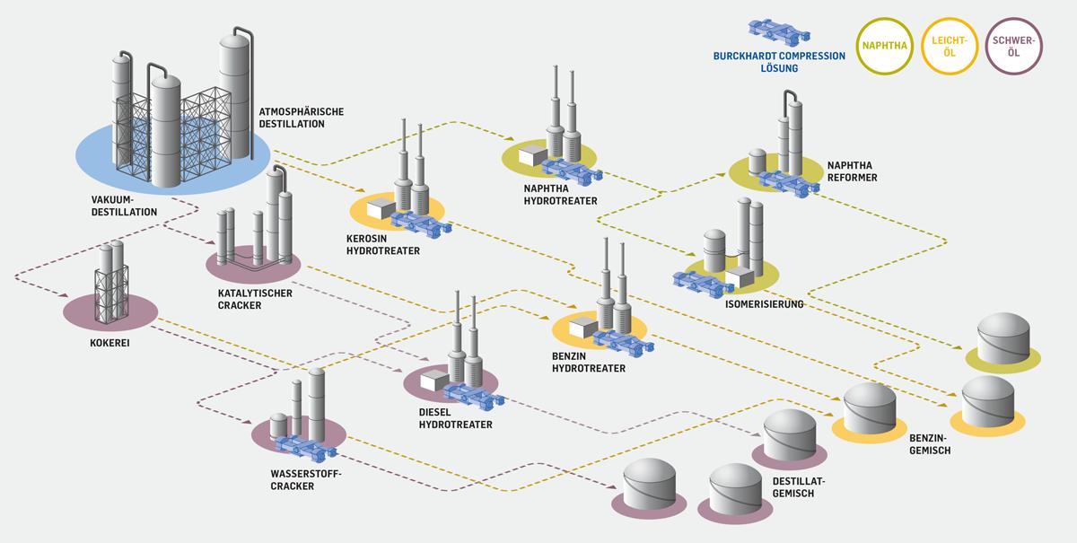 Raffinerieprozesse