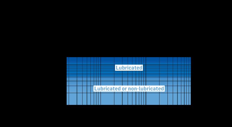M-Line – Performance Range