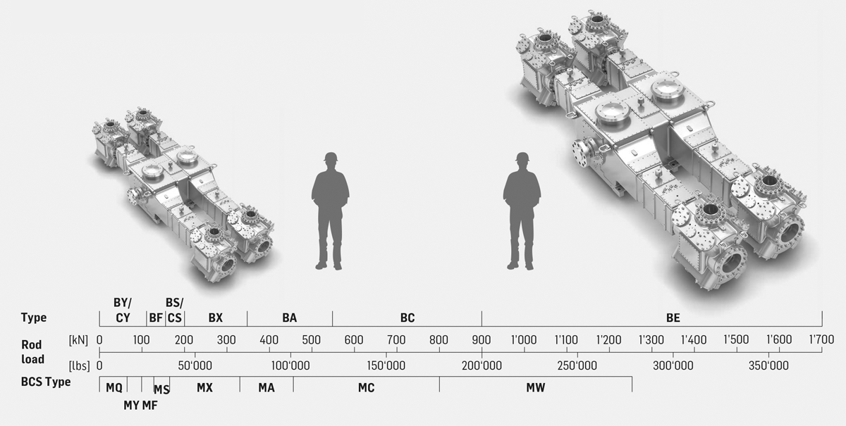 Compressor know-how and a complete compressor range